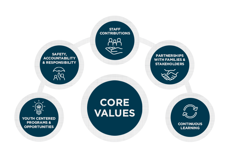 Rite of Passage core values infographic